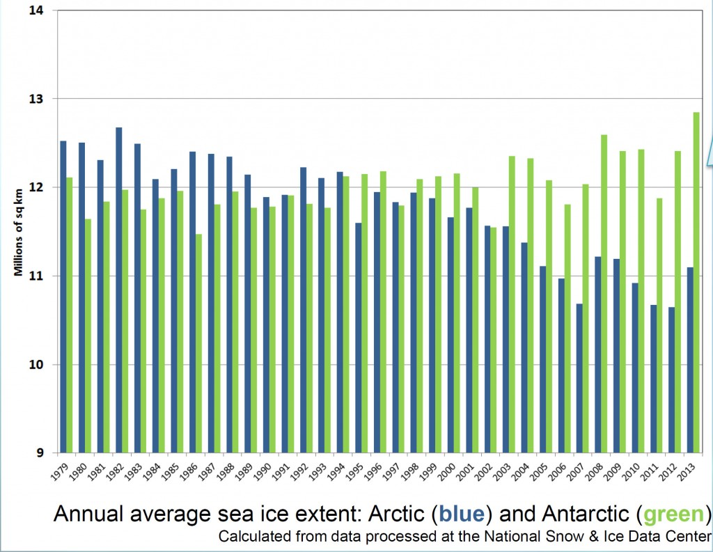 Polar ice cover graphs