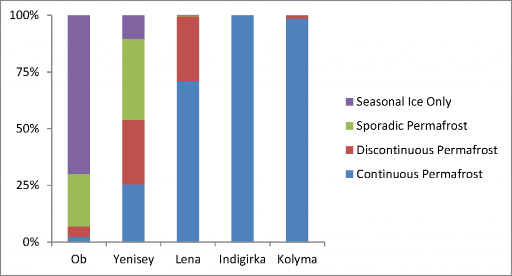 Proportion of each type of permafrost within river basins