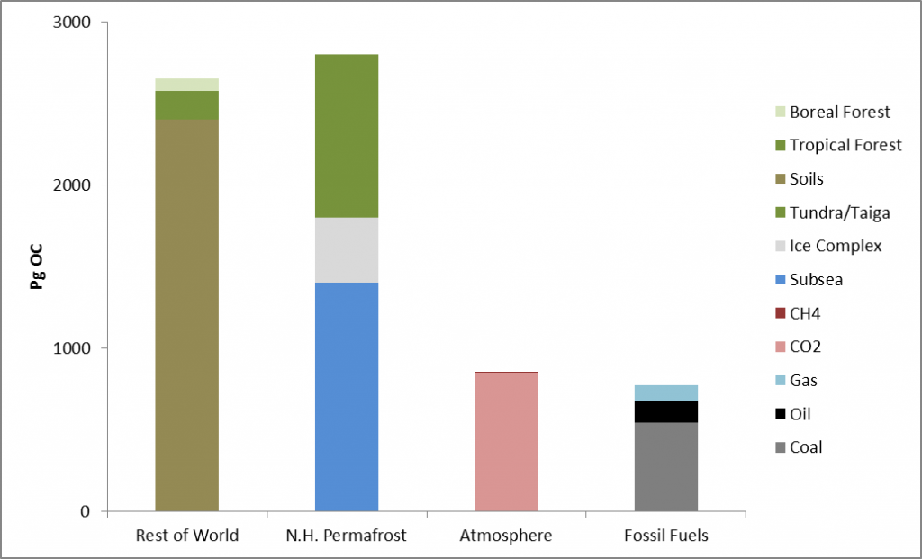 Global soils contain more organic carbon than fossil fuels or the atmosphere