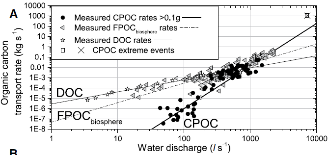 Rating curve of organic carbon types vs. river discharge